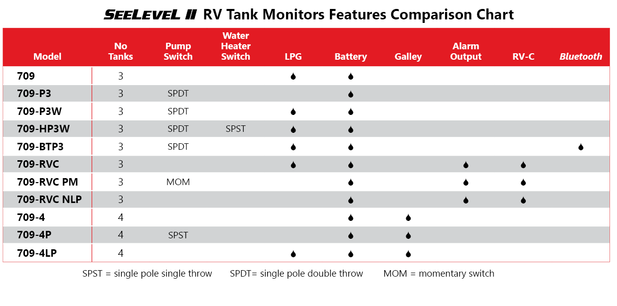 Rv Holding Tank Monitors